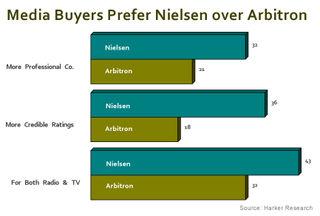 Arb vs Nielsen