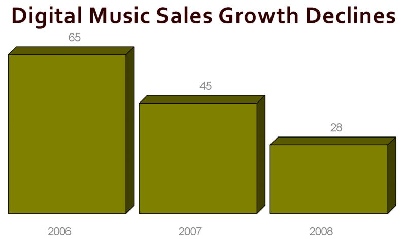 Digital sales png