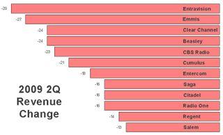 2009 Revenue Change