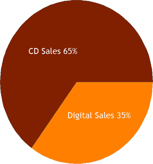 Music Sales pie