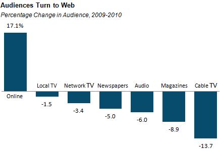 Pew Audience trend