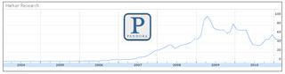 Interest Pandora