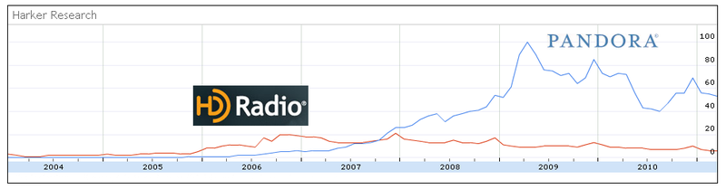 Interest Pandora vs HD