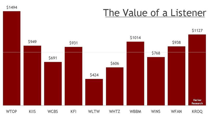 Value of Listener