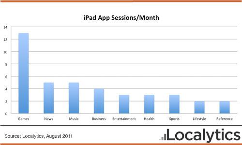Localytics sessions-per-month