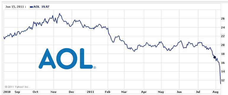 AOL stock price