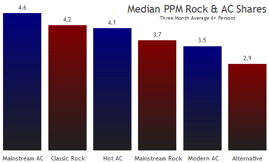 Median Rock and AC shares