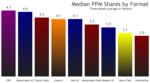 Format median shares
