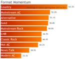 Format momentum top 10