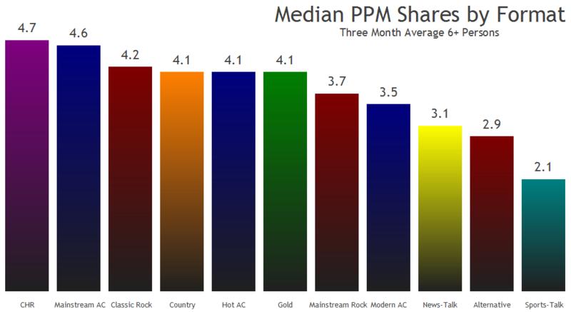 Format median shares top 11