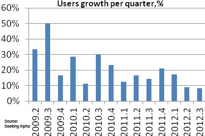 Seekingalpha Pandora user growth