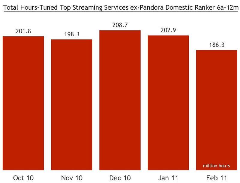 Hours tuned ex Pandora