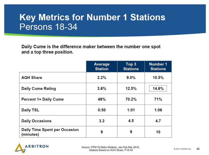 Arb Key Metrics