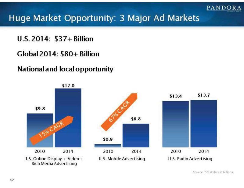 Pandora ad markets