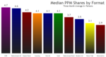 Format median shares top10
