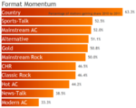 Format momentum top 11