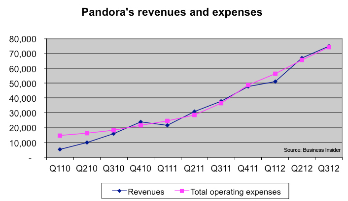 BI Pandora revenue 2011