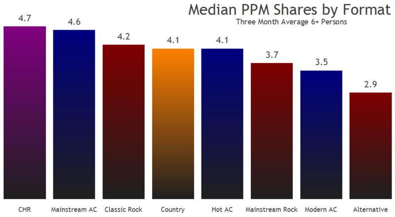 PPM Shares by Format