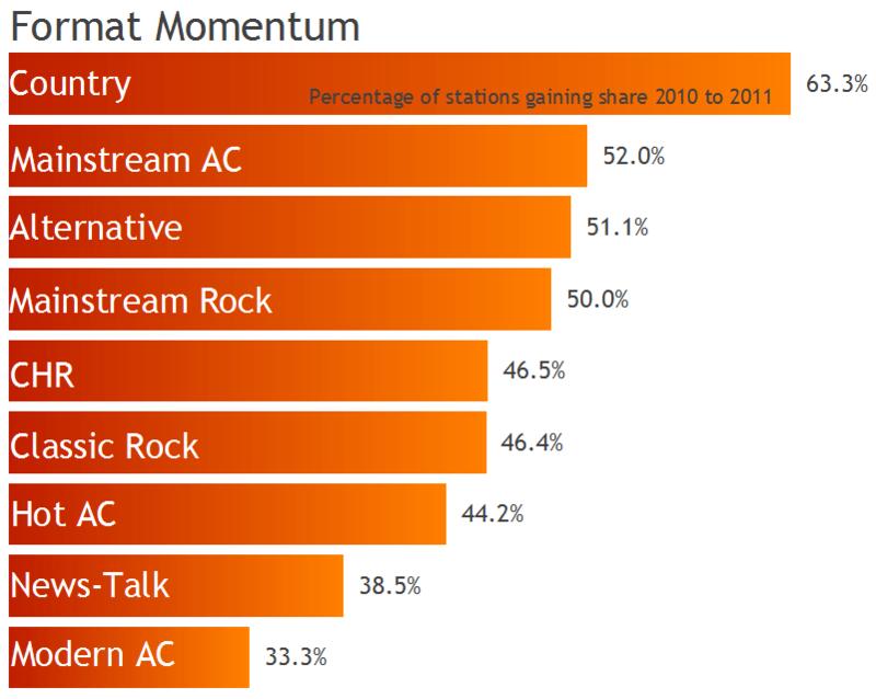 Format momentum