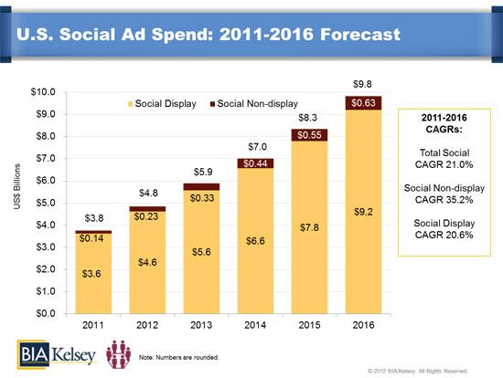 BIA Social Media 2012