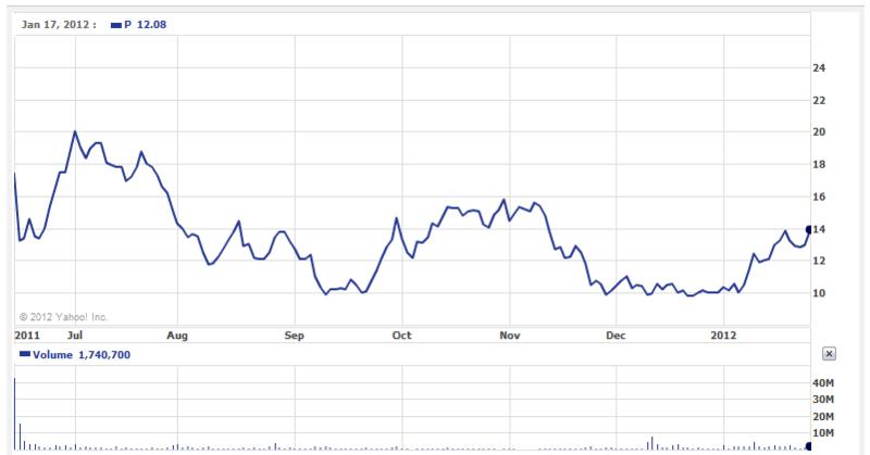 Pandora stock history