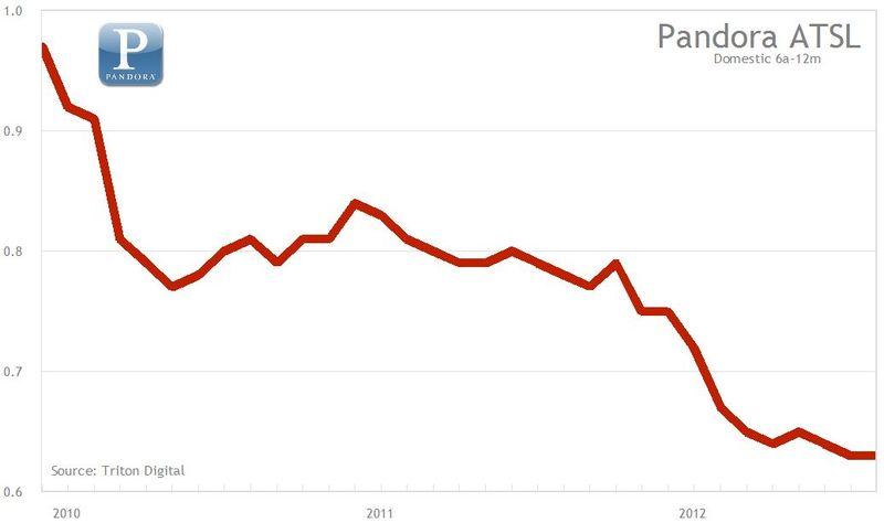 ATSL Pandora trend