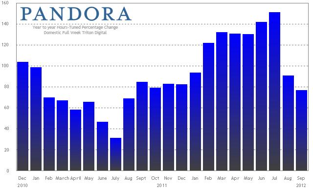 Pandora hours tuned trend