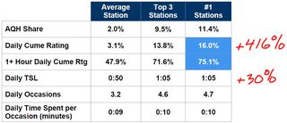 Arb top performers