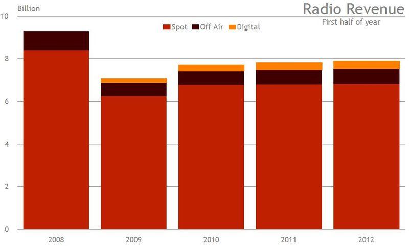 Revenue 1st half 2012