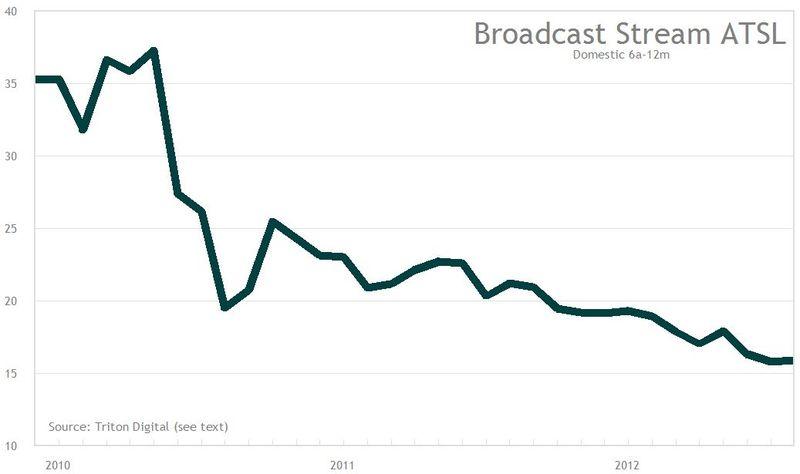 ATSL Broadcast trend