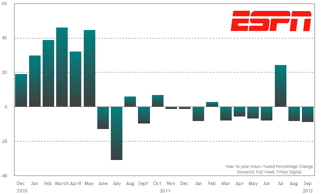 ESPN hours tuned trend