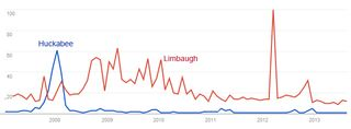 Google Trends mike huckabee  rush limbaugh Jan 2007   Aug 2013
