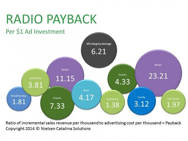Nielsen Radio ROI