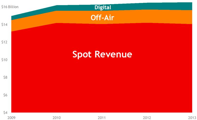 Revenue Trend 2013