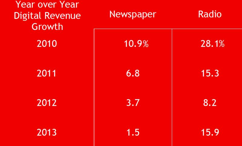 Digital Revenue Growth trend