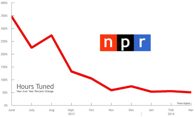 NPR Hours Tune Growth Curve