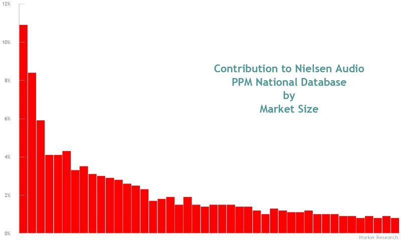 Nielsen National Database