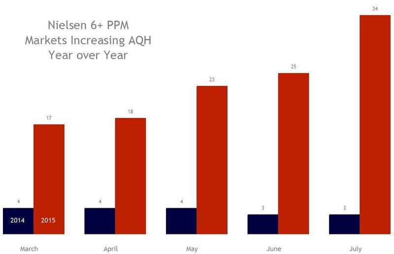 Nielsen AQH 2015 gains 2