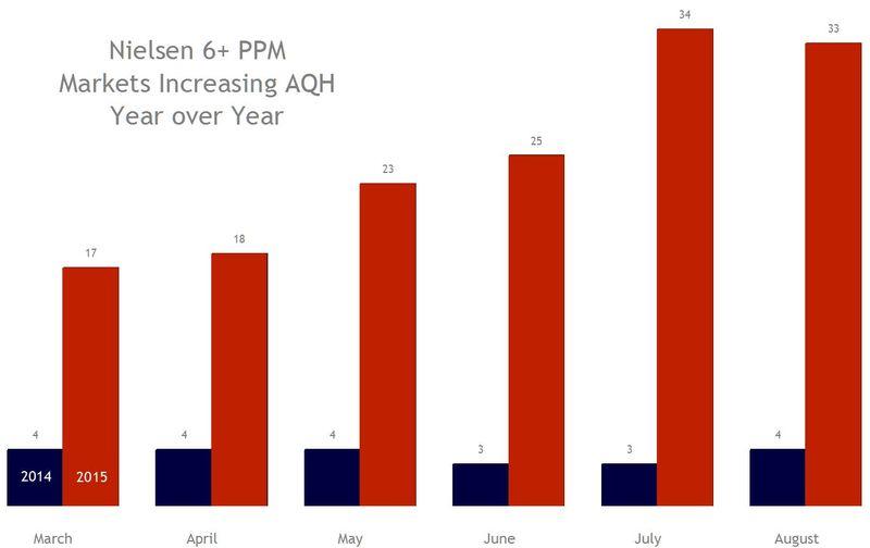 Nielsen AQH 2015 Aug gains