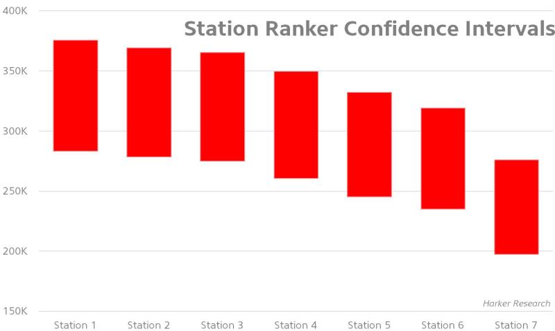 Station Ranker Confidence Intervals