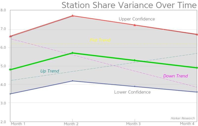 Station variance over time