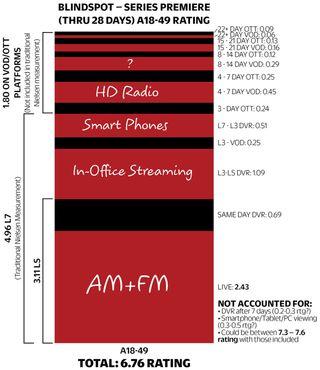 Variety Blindspot with radio
