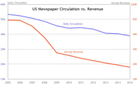 Newspaper revenue circulation trend