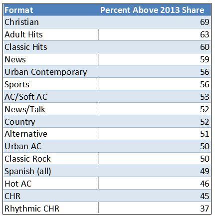 Format Trends 2014