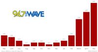 KTWV Trend 2015