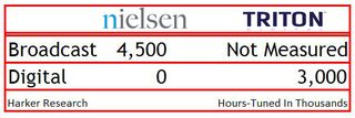 Nielsen vs Triton hours tuned