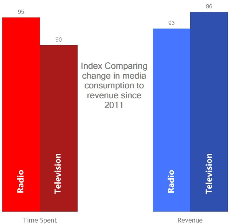 Media Consumption v Revenue graph