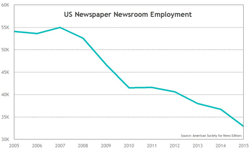 Newsroom Employment Trend